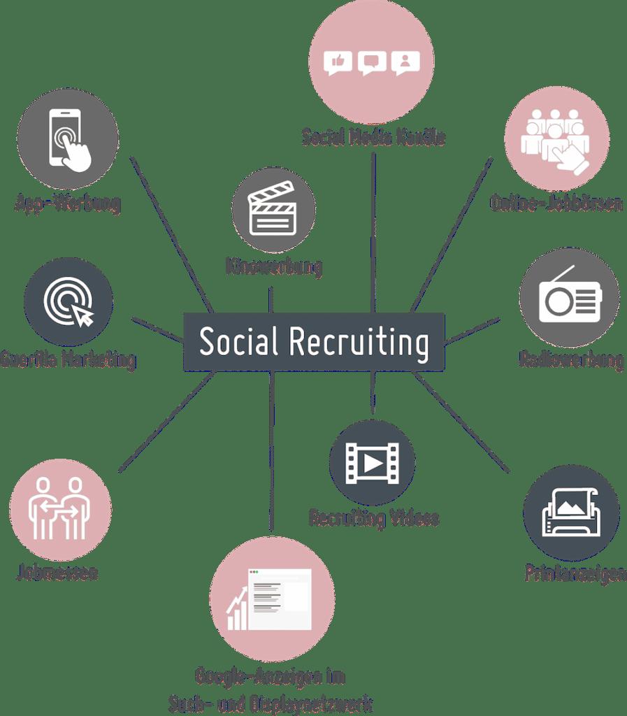 Blogbeitrag Social Recruiting Icons