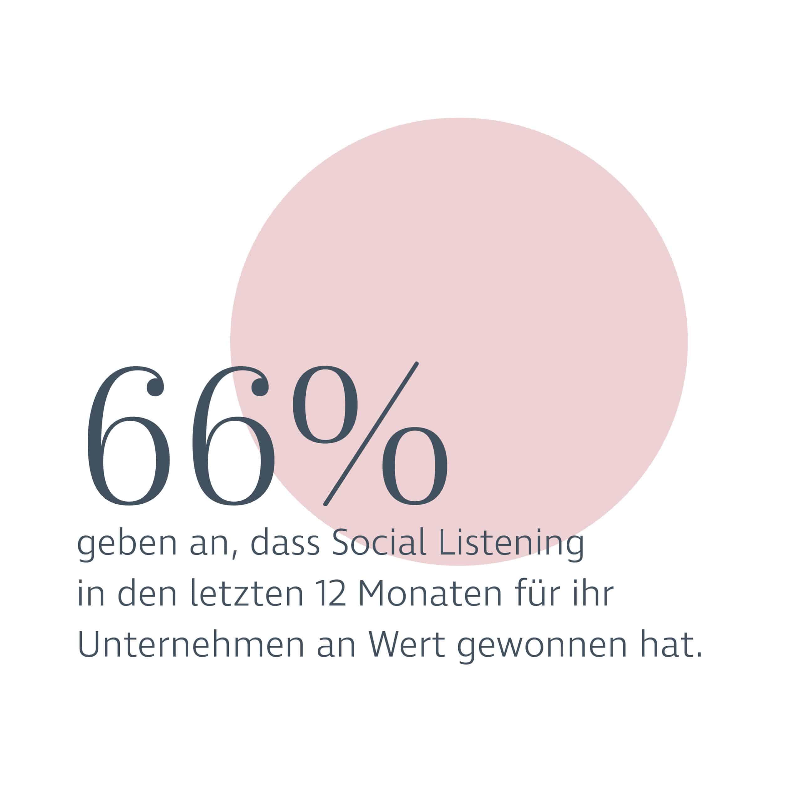 Das Bild zeigt ein Diagramm zum Thema Social Listening | DESIGNSTUUV Blog
