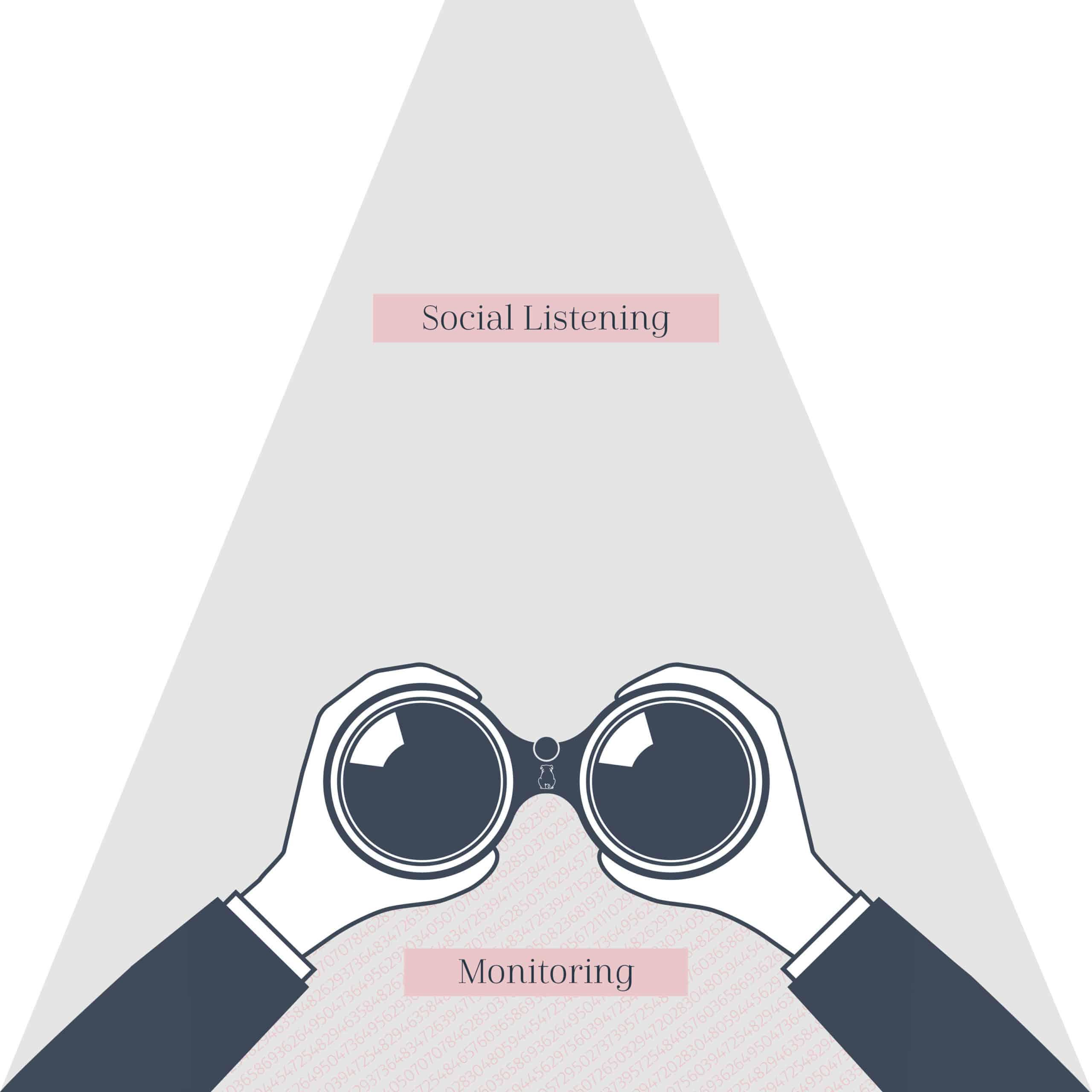 Das Bild zeigt eine Infografiken mit Fernglas zum Thema Social Listening | DESIGNSTUUV Blog