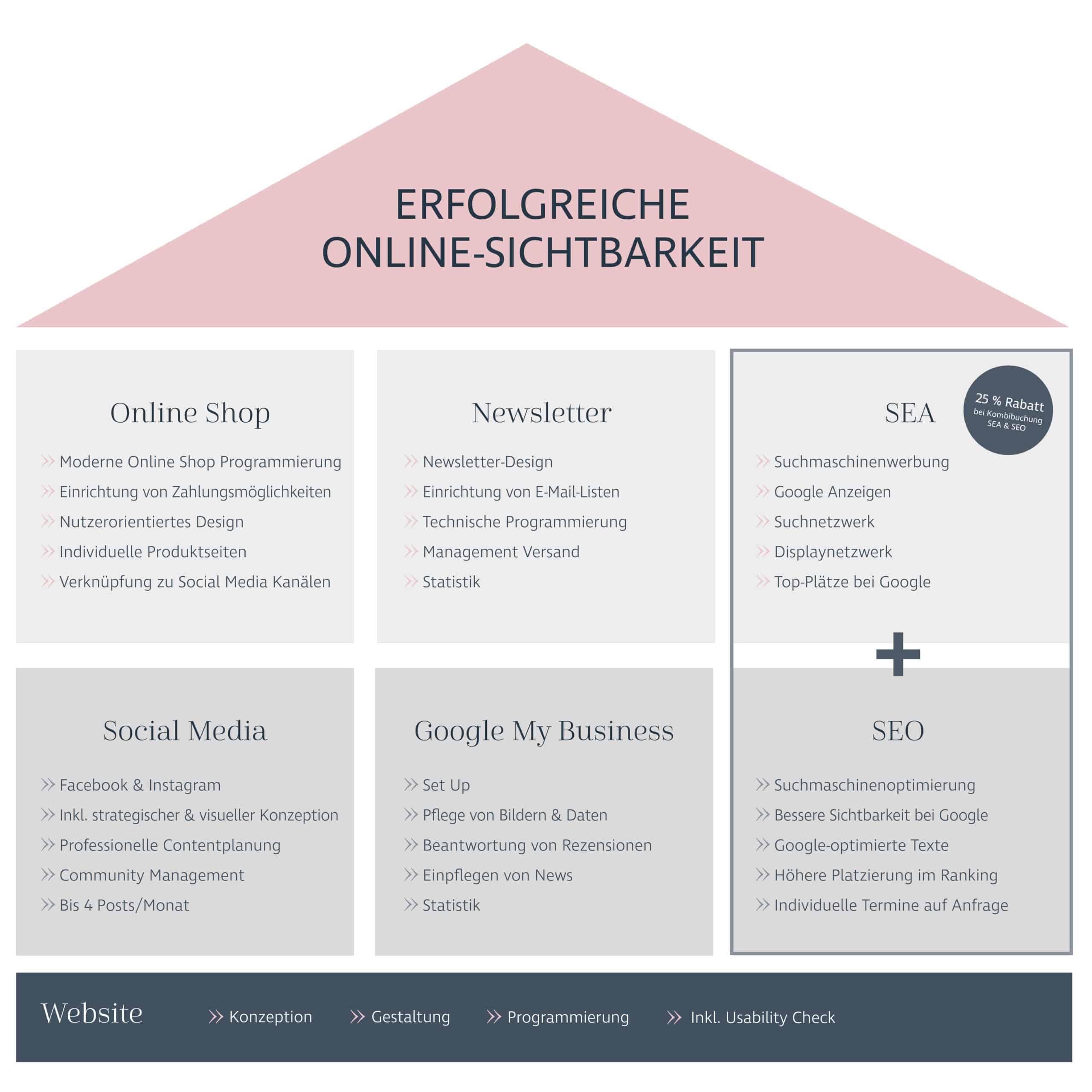 Das Bild zeigt verschiedene Module des Digitalpakets der DESIGNSTUUV Werbeagentur